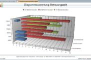 Beispieldiagramm: Betreuungszeit als dreidimensionales Balkendiagramm