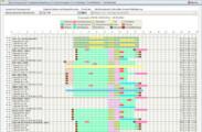 Planungsansicht: KW unterteilt nach Mitarbeiter