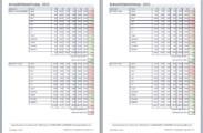 Auswertung: Komplettberechnung für unterschiedliche Zeiträume