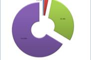 Ein Diagramm erstellt in Microsoft Excel - als Basis wurden die kopierten Filter-Termindaten verwendet