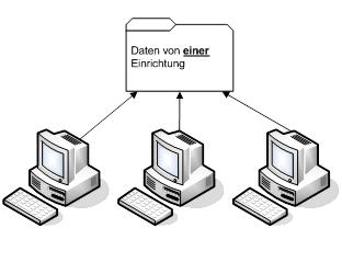 Lizenztyp Netzwerk